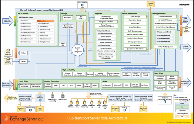 Exchange server 2010 architecture poster