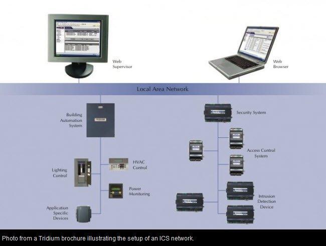 Tridium ICS diagram of HVAC network.Tridium ICS diagram of HVAC network.