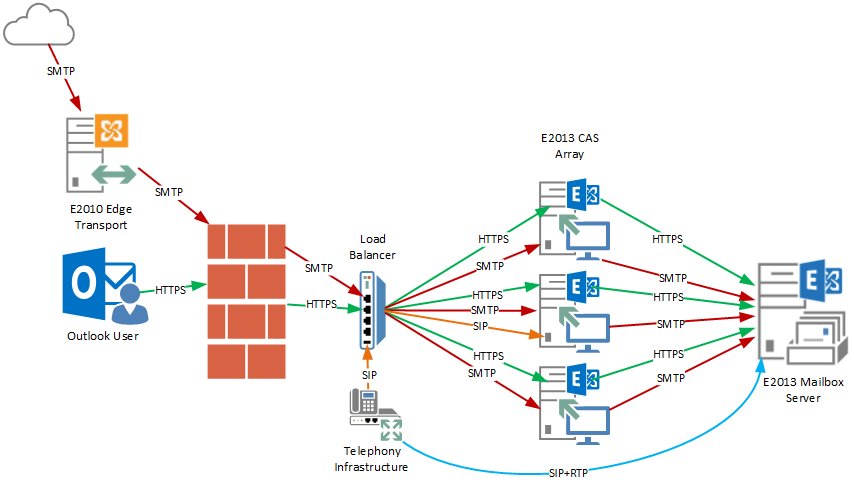 Exchange 2013 Architecture & Visual Diagrams – INFOSTRUCTION